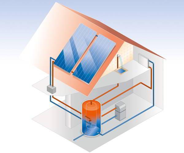 Energie sparen mit Solarthermie